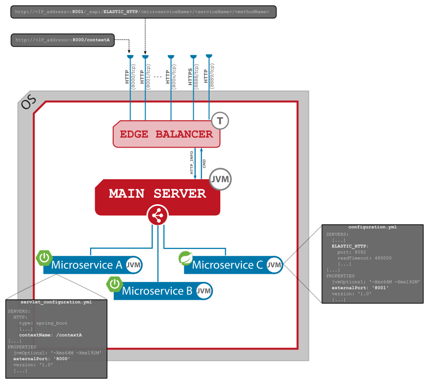 Figure 2. JLupin Edge Balancer - proxy service.