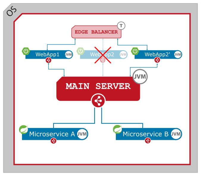 Figure 6. Zero downtime deployment - SERVLET microservice - finish processing and destroying.