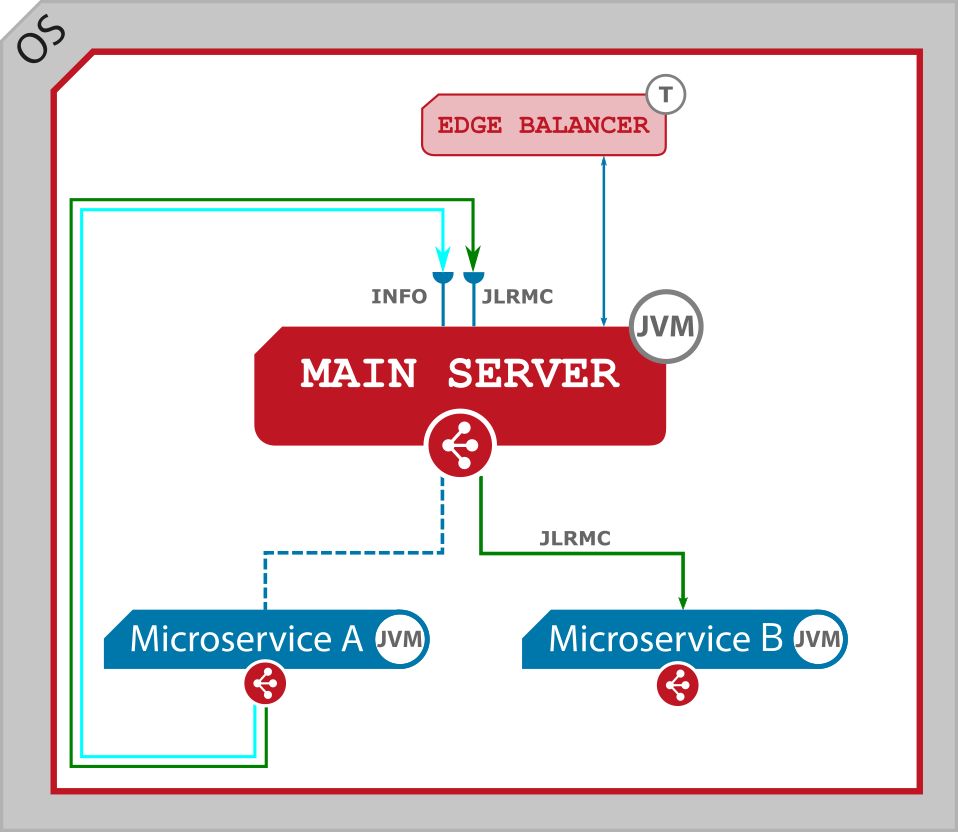 Figure 1. Inner communication - a native microservice calls other native microservice. Single node.