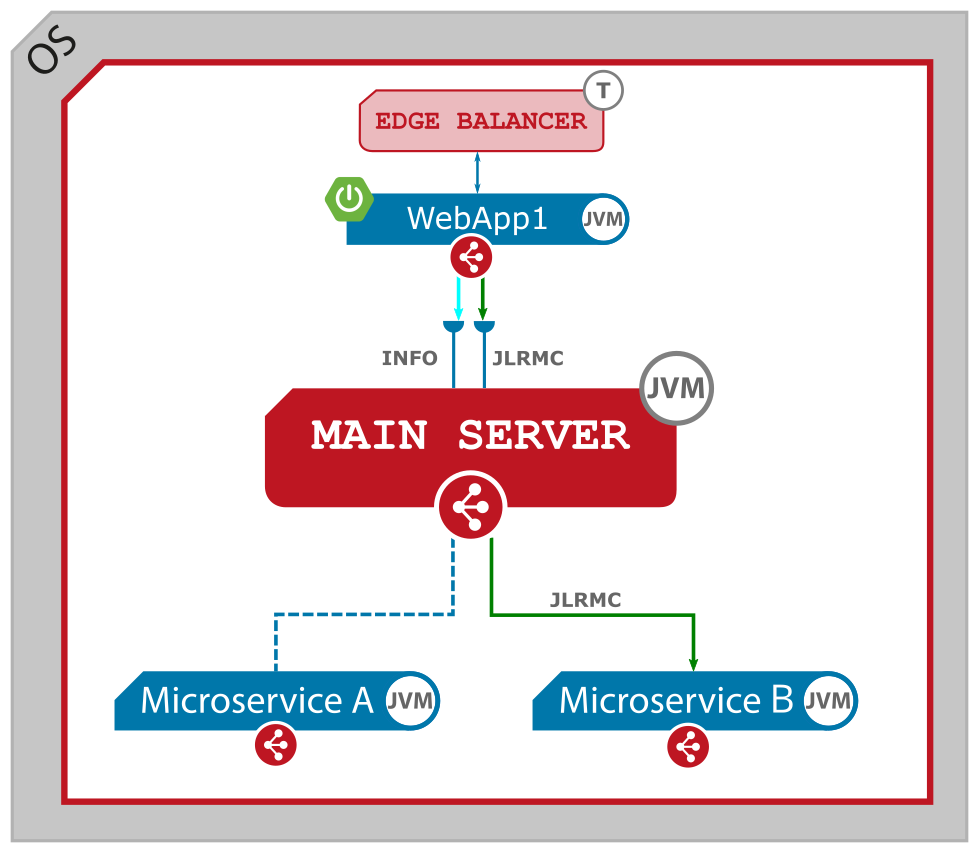 Figure 3. Inner communication - a servlet microservice calls a native microservice. Single node.