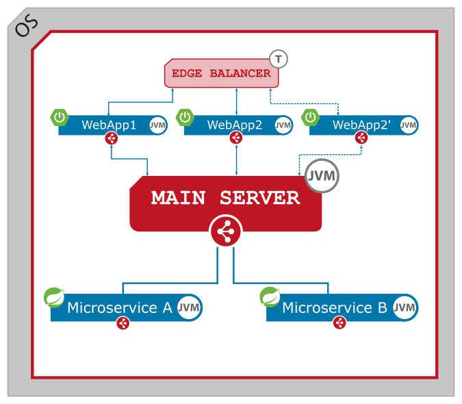 Figure 4. Zero downtime deployment - SERVLET microservice - start a new instance.