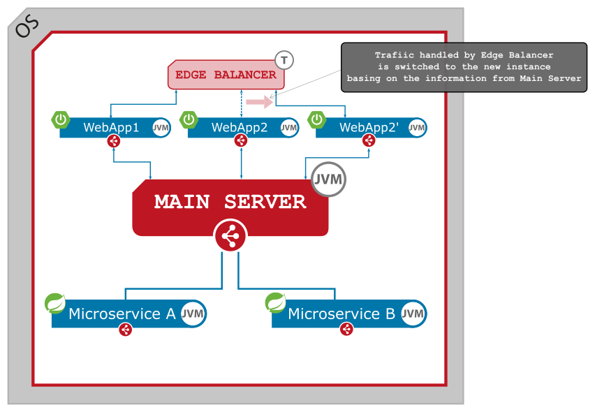 Figure 5. Zero downtime deployment - SERVLET microservice - start a new instance.