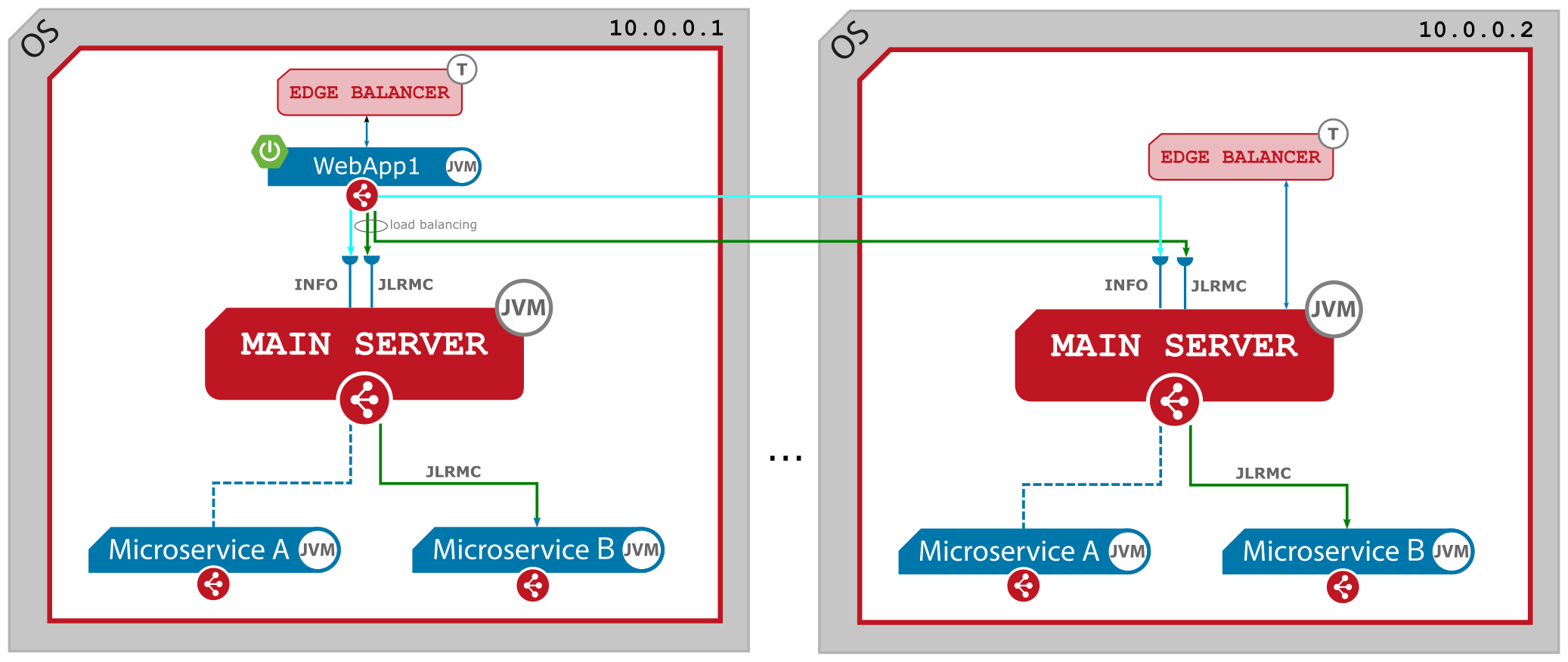 Figure 4. Inner communication - a servlet microservice calls a native microservice. Multi node.