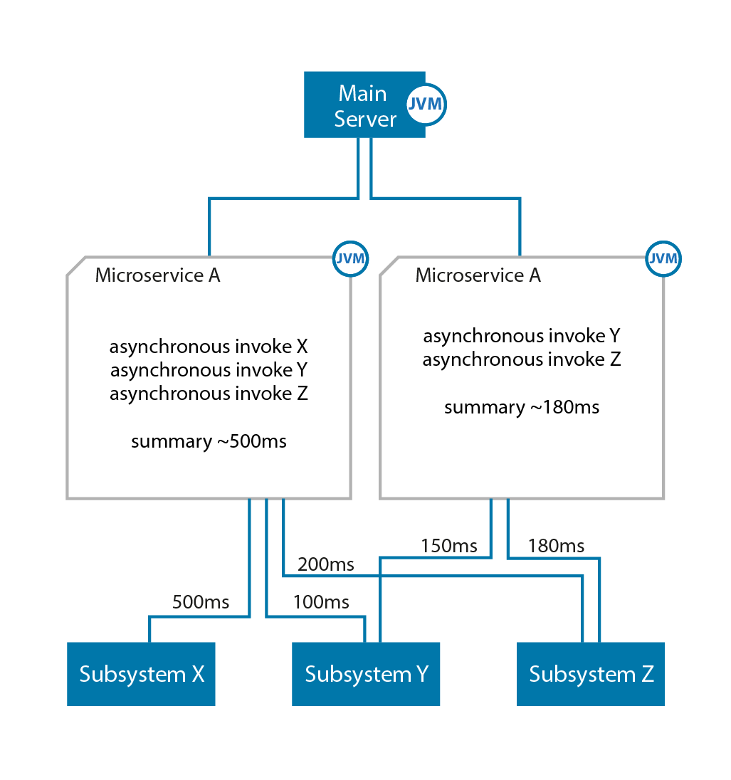 Figure 1. Asynchronous Subsystem Execution Overview.