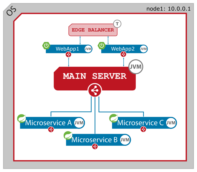 Figure 1. JLupin Platform single node / single instance deployment plan.