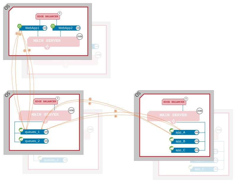 Figure 5. JLupin Reactive Queues - data flows in distributed configuration