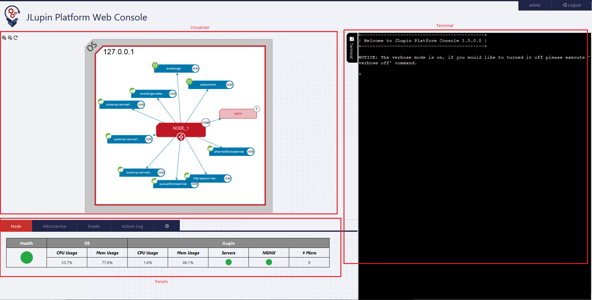 Figure 1. JLupin Platform Web Console screen architecture.